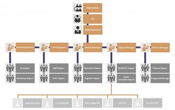 organization_chart_resized2